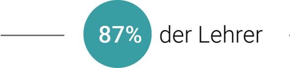 87% Lehrer