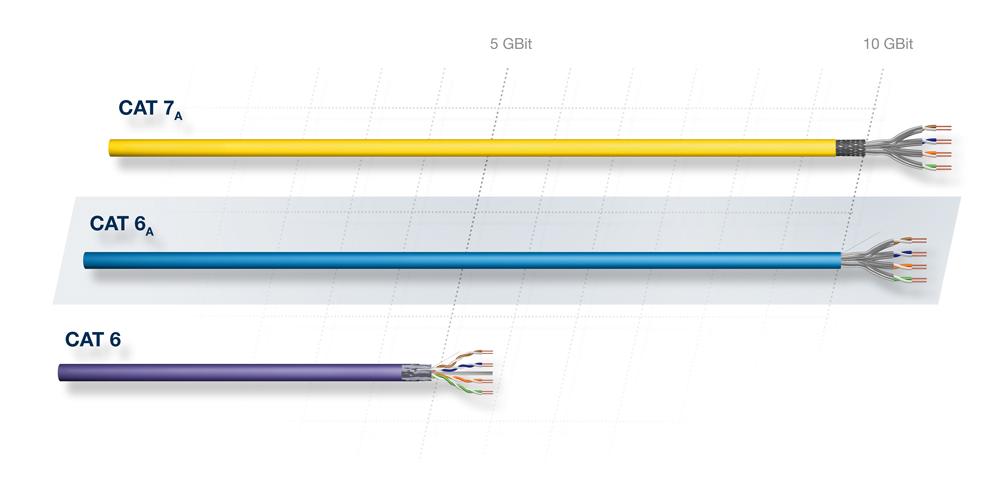 Verkabelungsstrecke - Vergleich der Übertragungsfrequenz